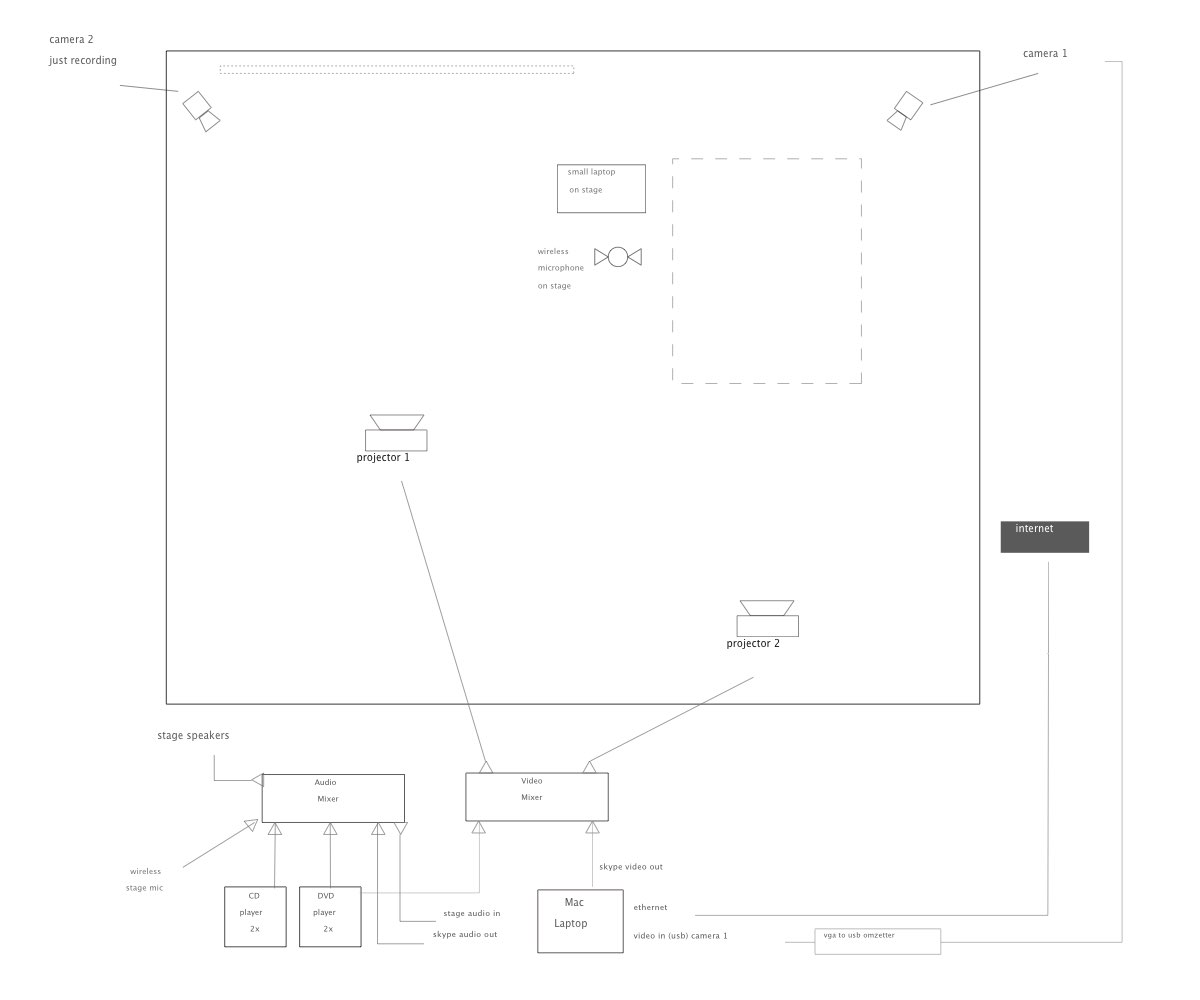 schema of a multimedia stage setup
